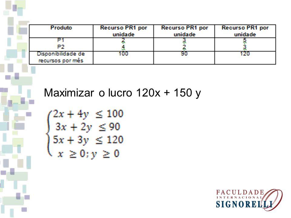 Maximizar o lucro 120x + 150 y