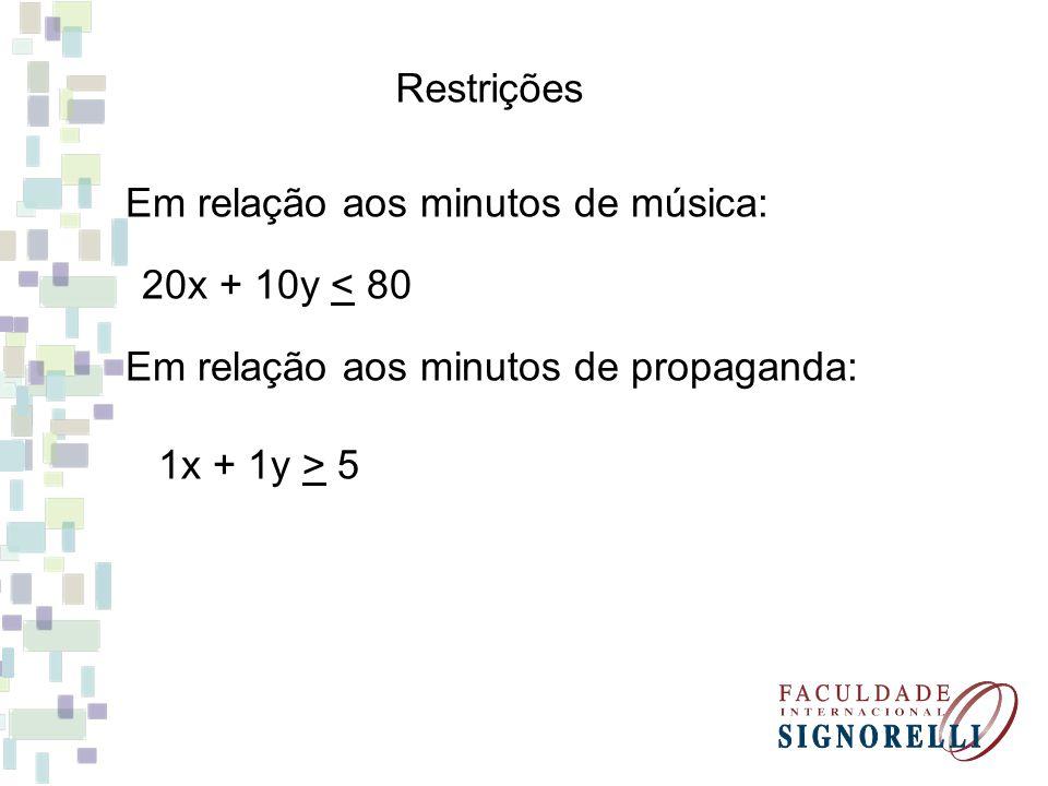 Restrições Em relação aos minutos de música: 20x + 10y < 80. Em relação aos minutos de propaganda: