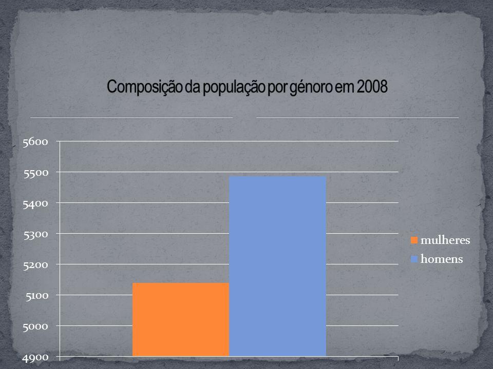 Composição da população por génoro em 2008