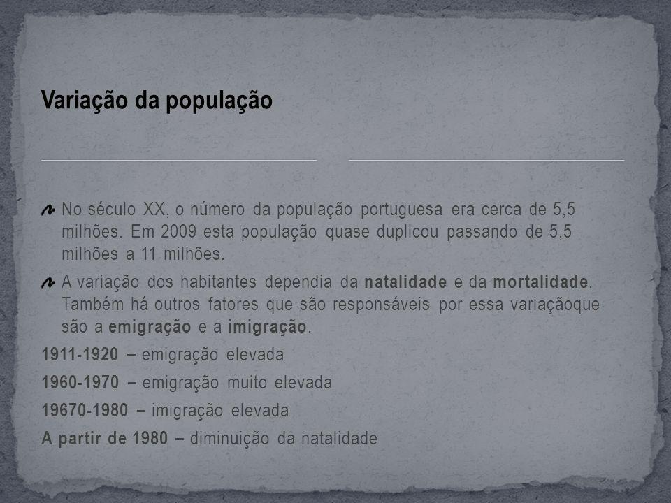 Variação da população