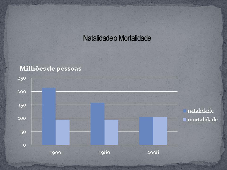 Natalidade o Mortalidade
