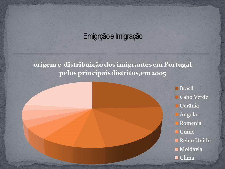 Emigrção e Imigração