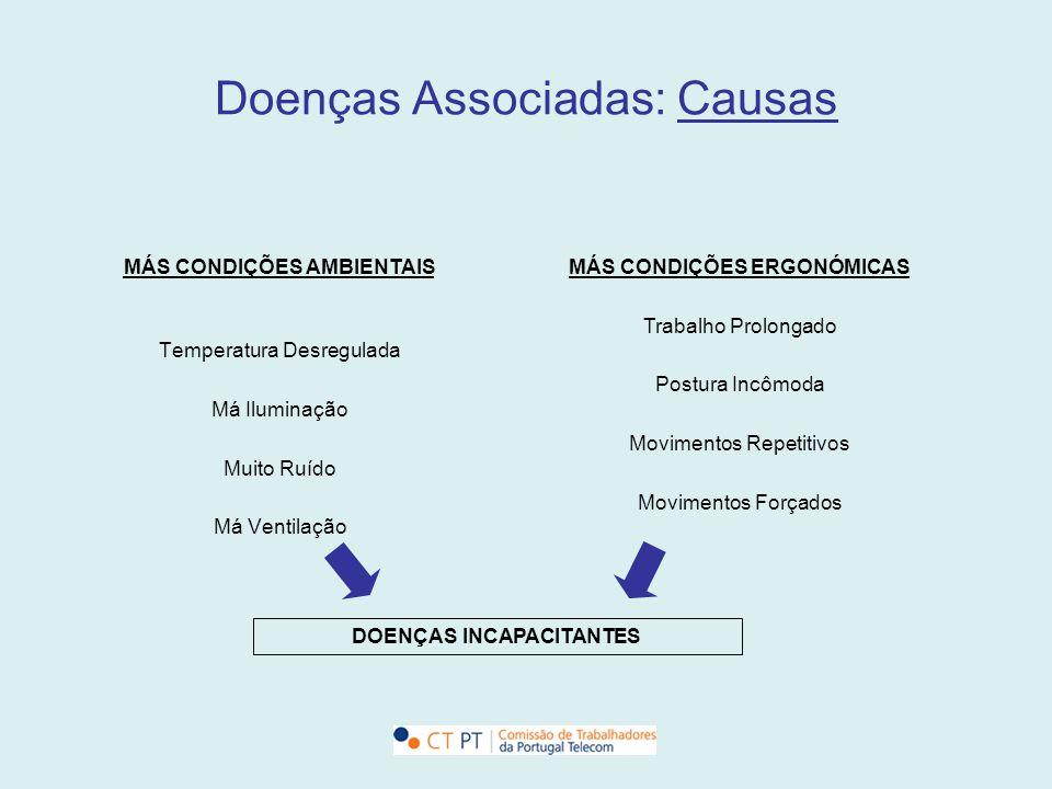 Doenças Associadas: Causas