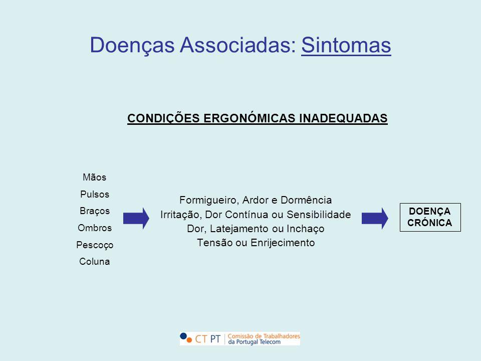 Doenças Associadas: Sintomas