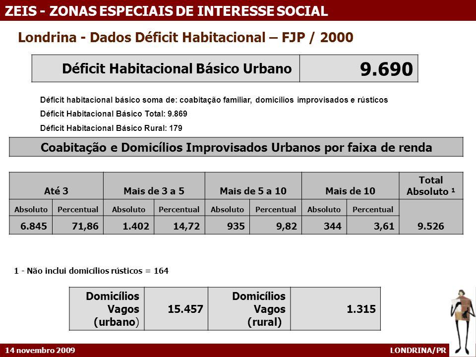 Coabitação e Domicílios Improvisados Urbanos por faixa de renda