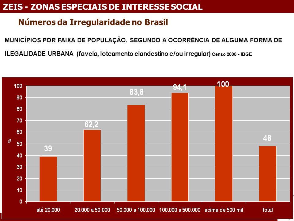 Números da Irregularidade no Brasil