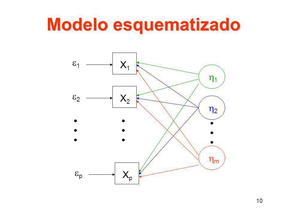 Modelo esquematizado e1 X1 1 e2 X2 2 m ep Xp