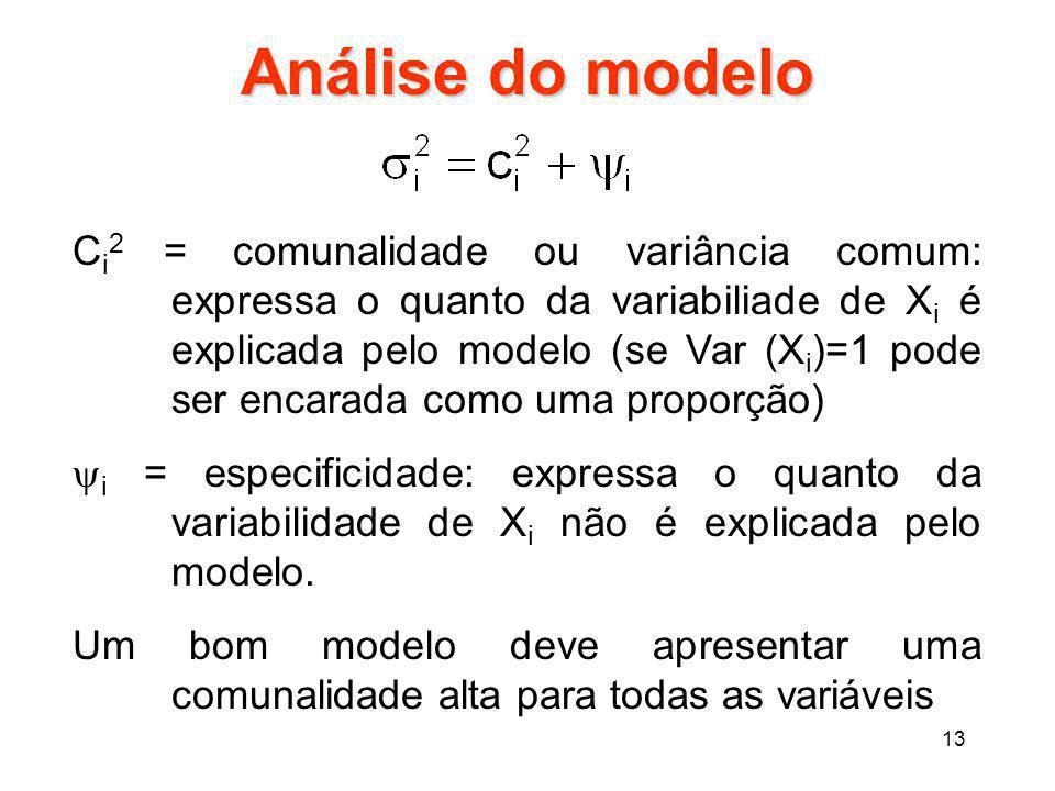 Análise do modelo
