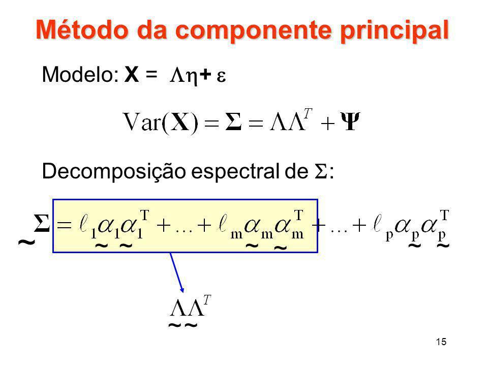 Método da componente principal