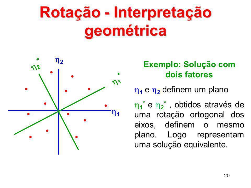 Rotação - Interpretação geométrica