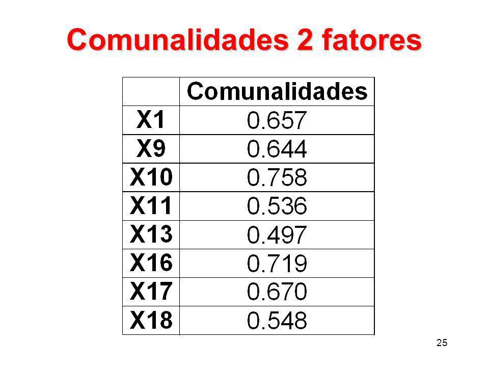 Comunalidades 2 fatores