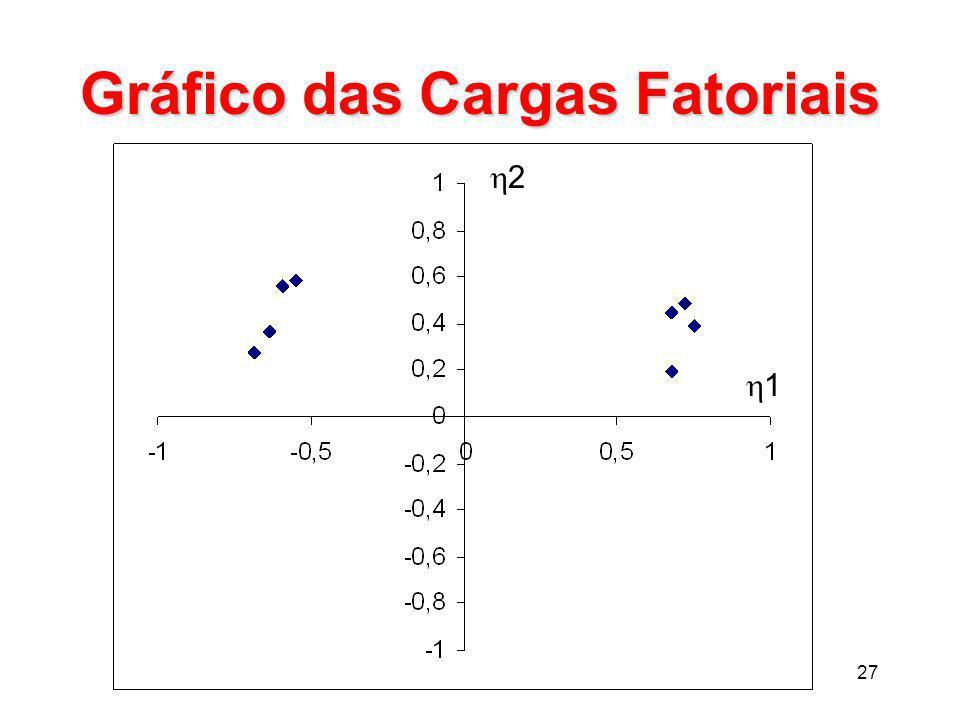 Gráfico das Cargas Fatoriais