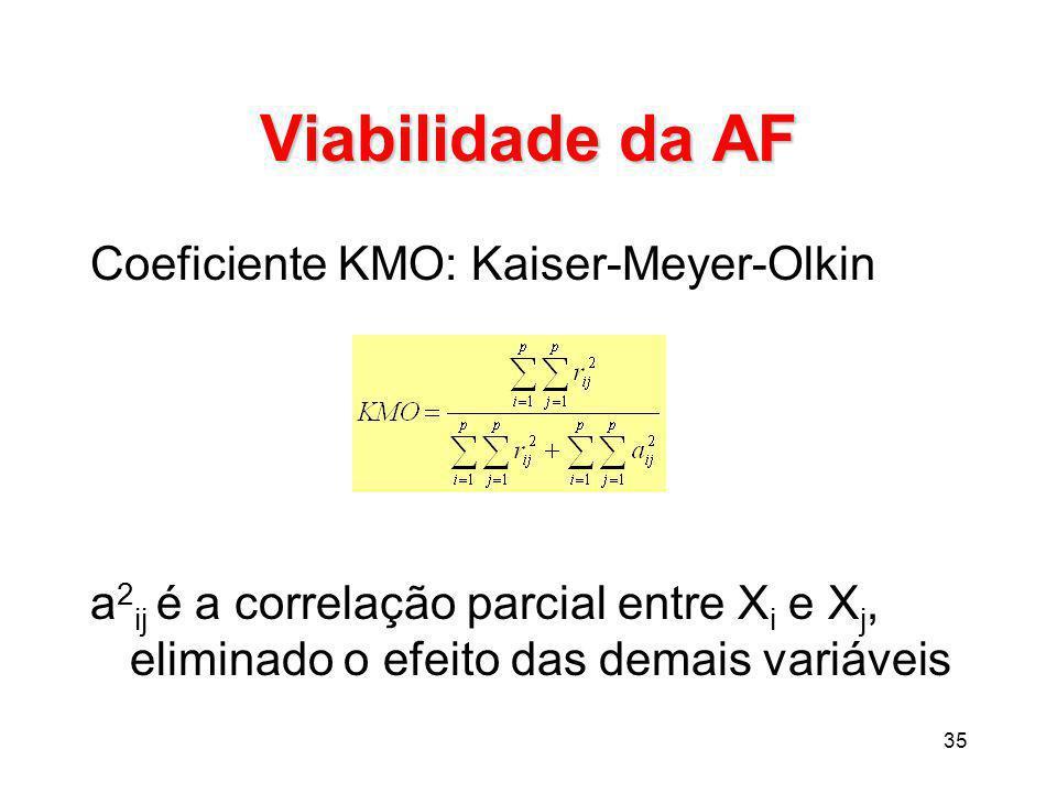 Viabilidade da AF Coeficiente KMO: Kaiser-Meyer-Olkin