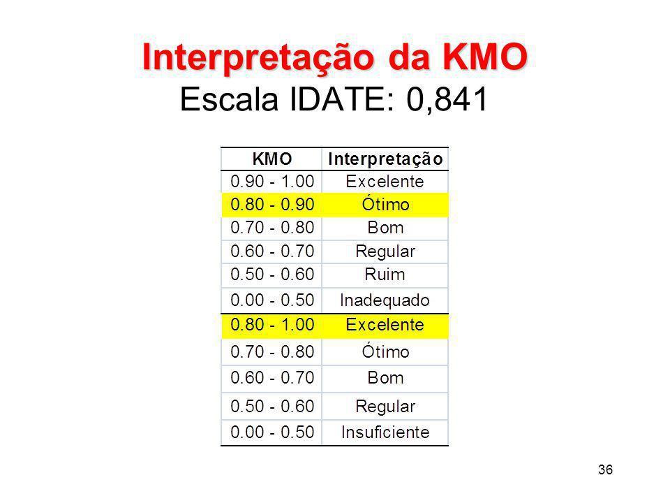 Interpretação da KMO Escala IDATE: 0,841