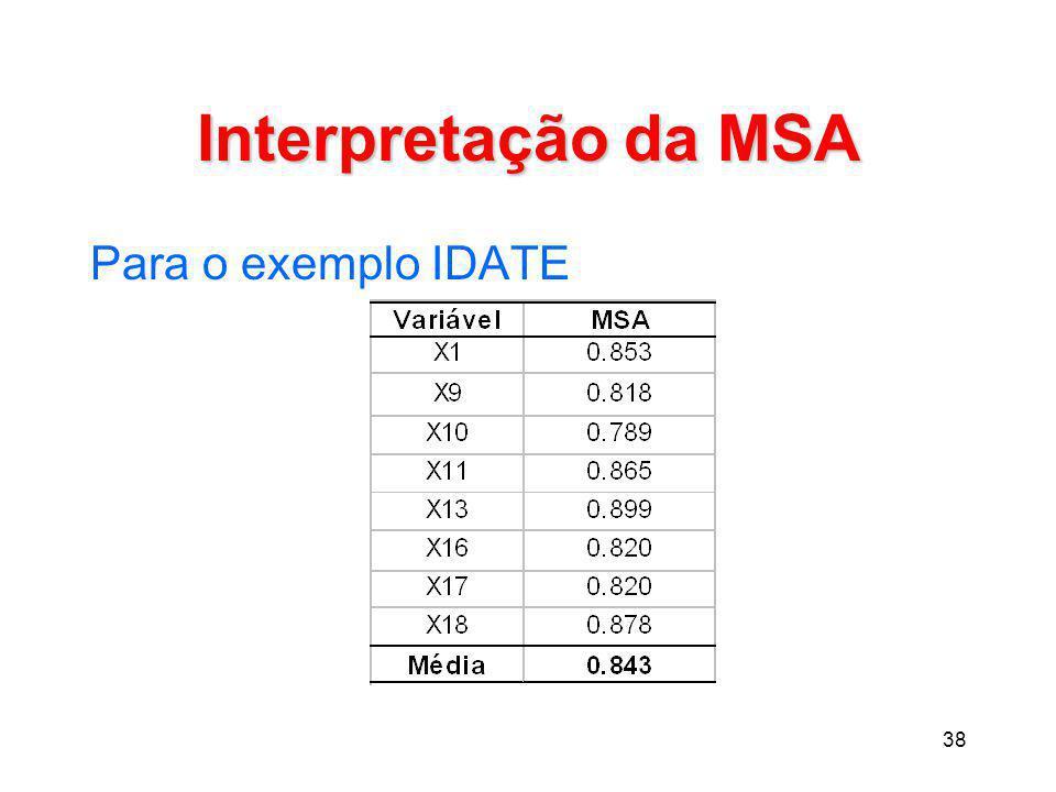Interpretação da MSA Para o exemplo IDATE
