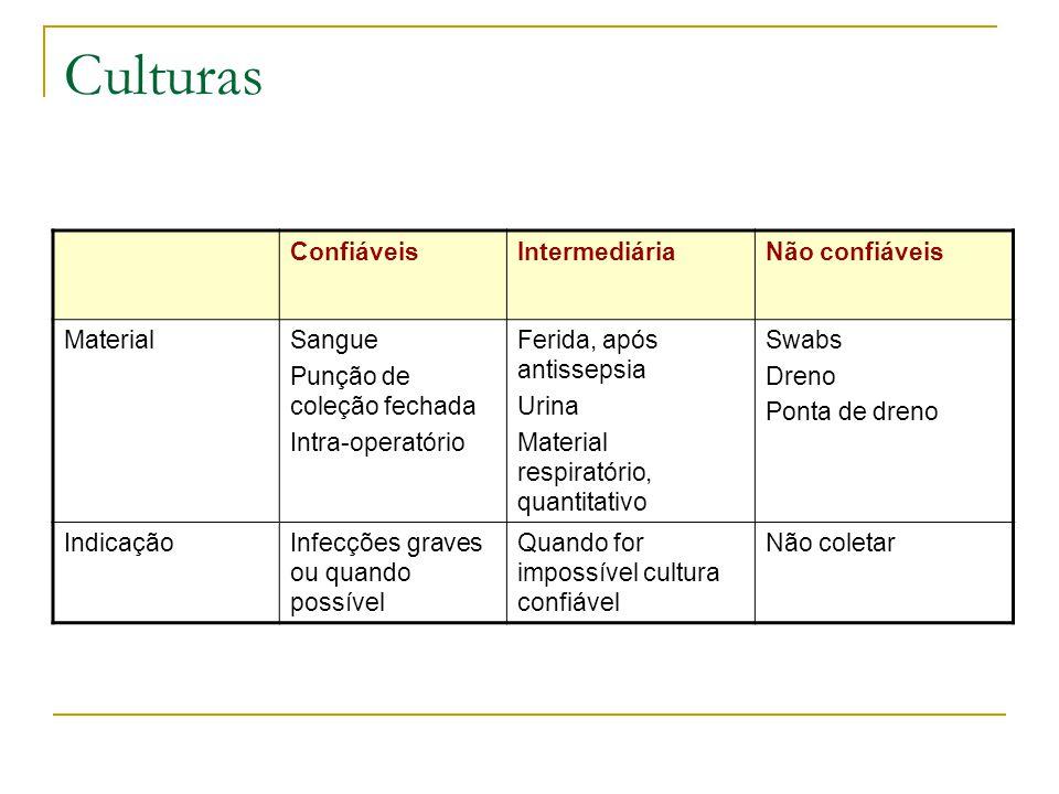Culturas Confiáveis Intermediária Não confiáveis Material Sangue