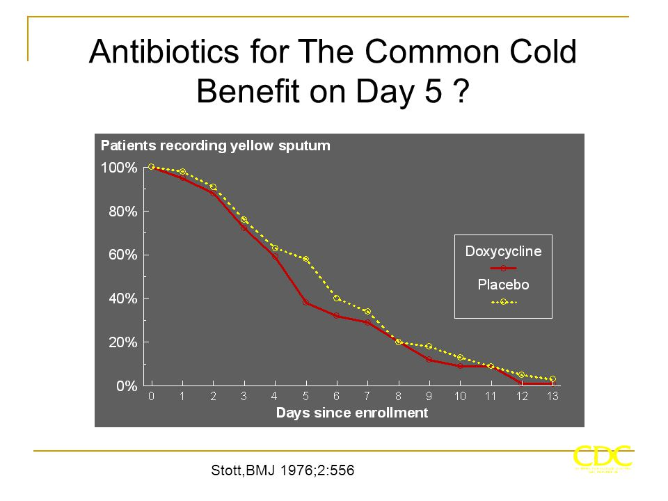 Antibiotics for The Common Cold