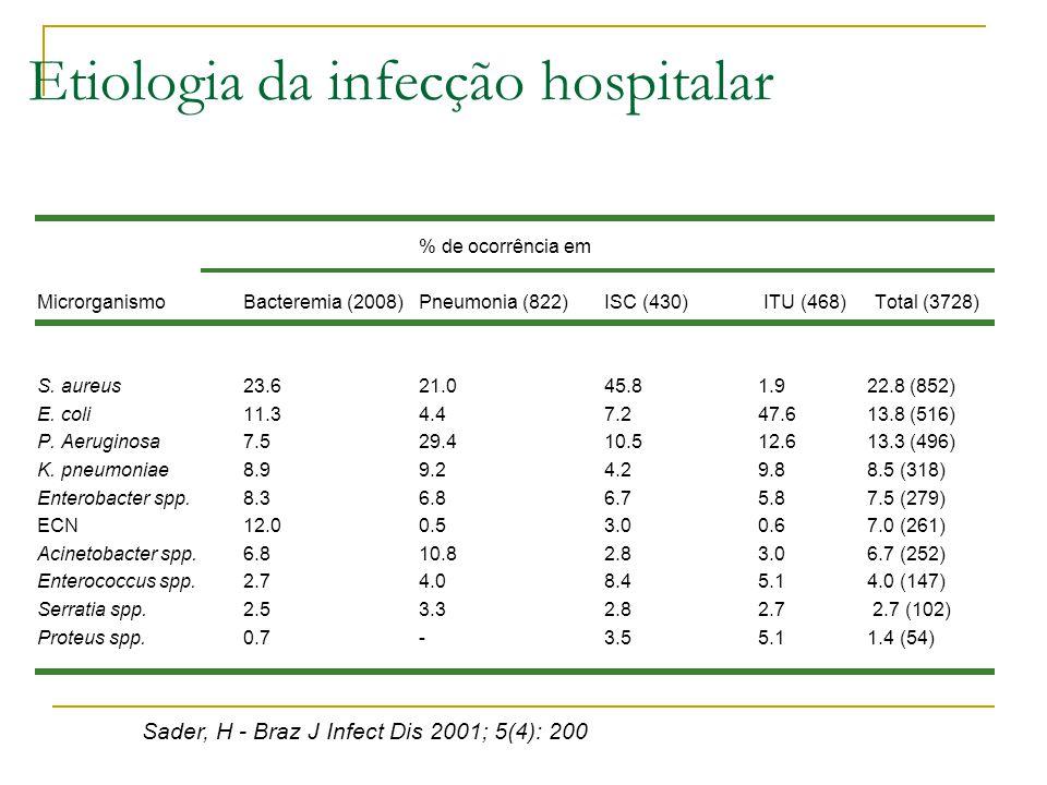 Etiologia da infecção hospitalar