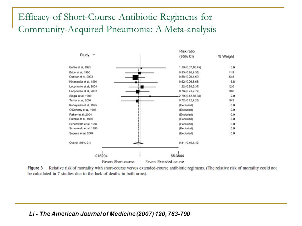 Efficacy of Short-Course Antibiotic Regimens for Community-Acquired Pneumonia: A Meta-analysis