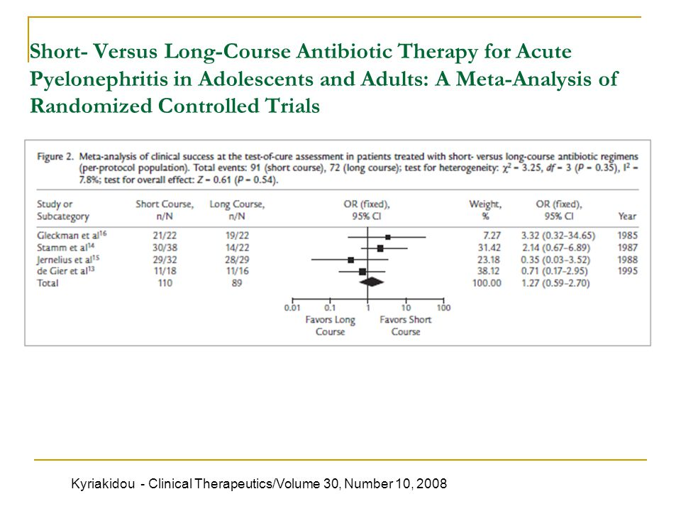 Short- Versus Long-Course Antibiotic Therapy for Acute Pyelonephritis in Adolescents and Adults: A Meta-Analysis of Randomized Controlled Trials