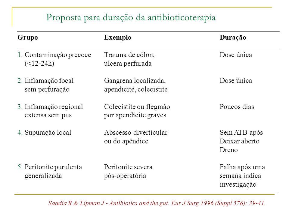 Proposta para duração da antibioticoterapia