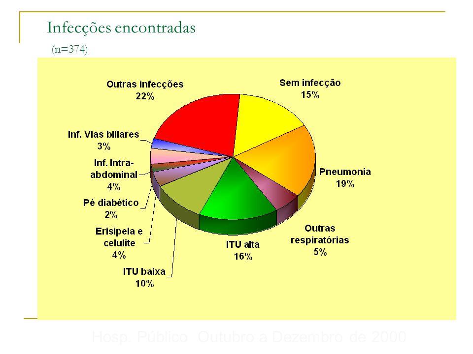 Infecções encontradas (n=374)