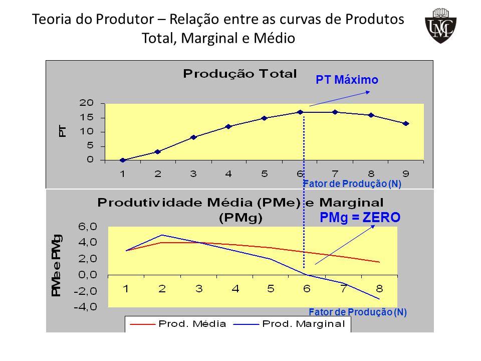 Teoria do Produtor – Relação entre as curvas de Produtos Total, Marginal e Médio