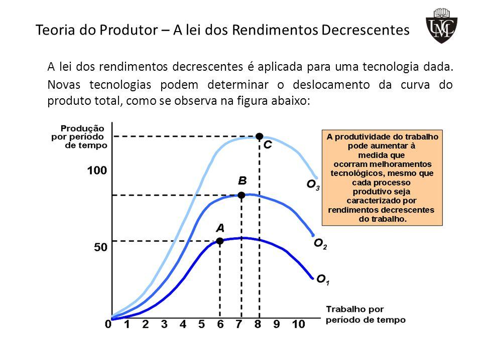 Teoria do Produtor – A lei dos Rendimentos Decrescentes