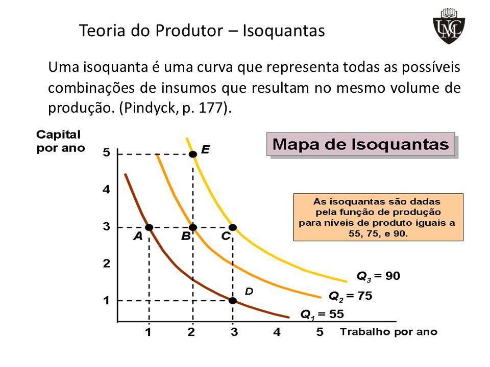 Teoria do Produtor – Isoquantas