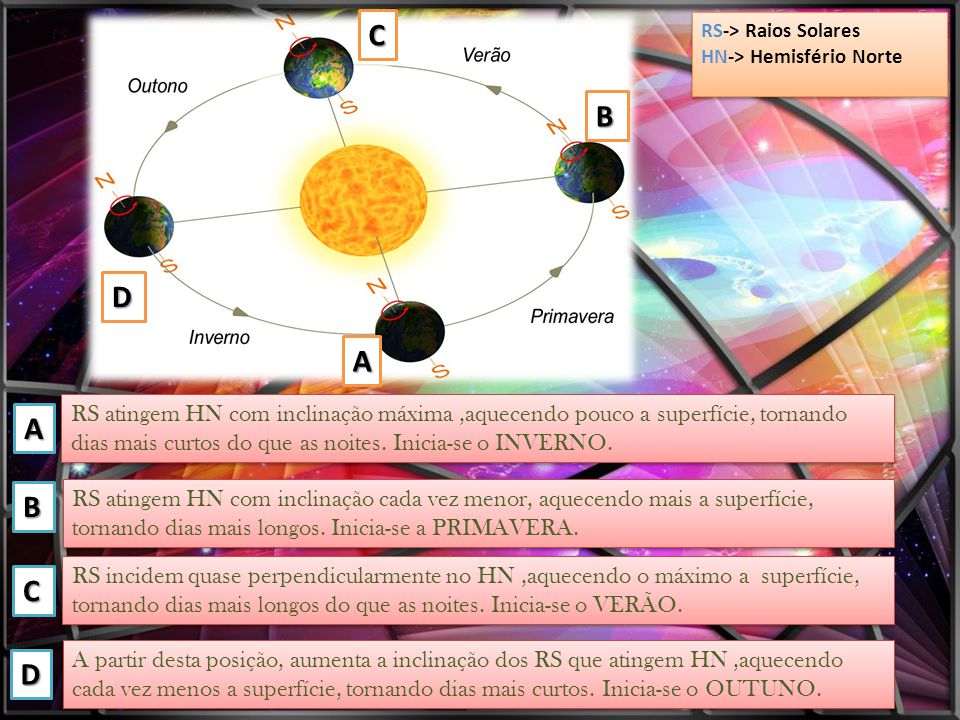C RS-> Raios Solares. HN-> Hemisfério Norte. B. D. A.