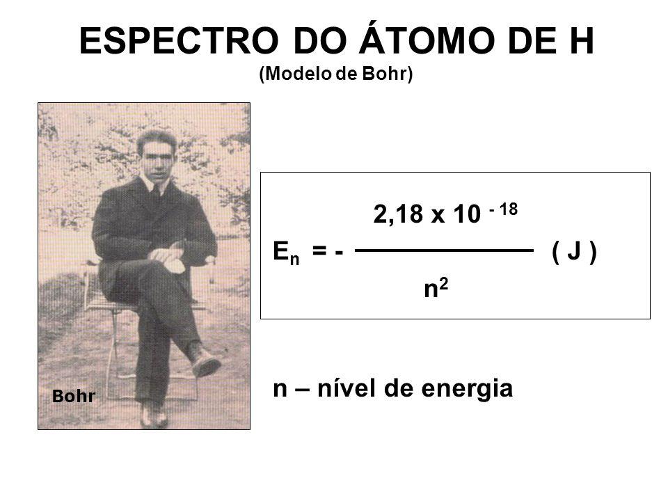 ESPECTRO DO ÁTOMO DE H (Modelo de Bohr)