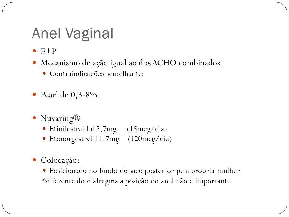 Anel Vaginal E+P Mecanismo de ação igual ao dos ACHO combinados
