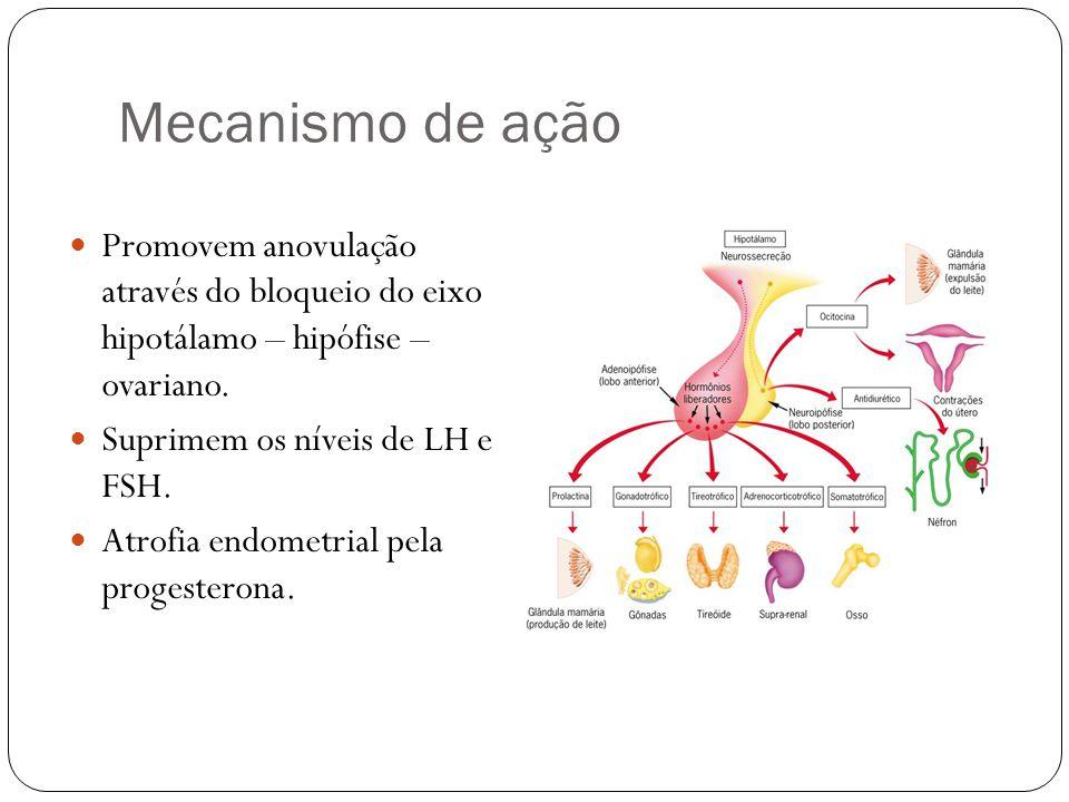 Mecanismo de ação Promovem anovulação através do bloqueio do eixo hipotálamo – hipófise – ovariano.