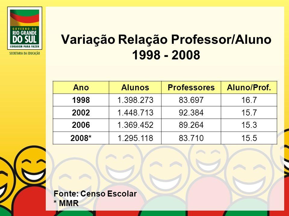 Variação Relação Professor/Aluno 1998 - 2008