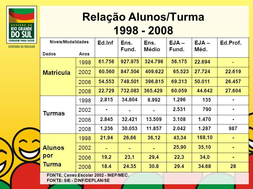 Relação Alunos/Turma 1998 - 2008
