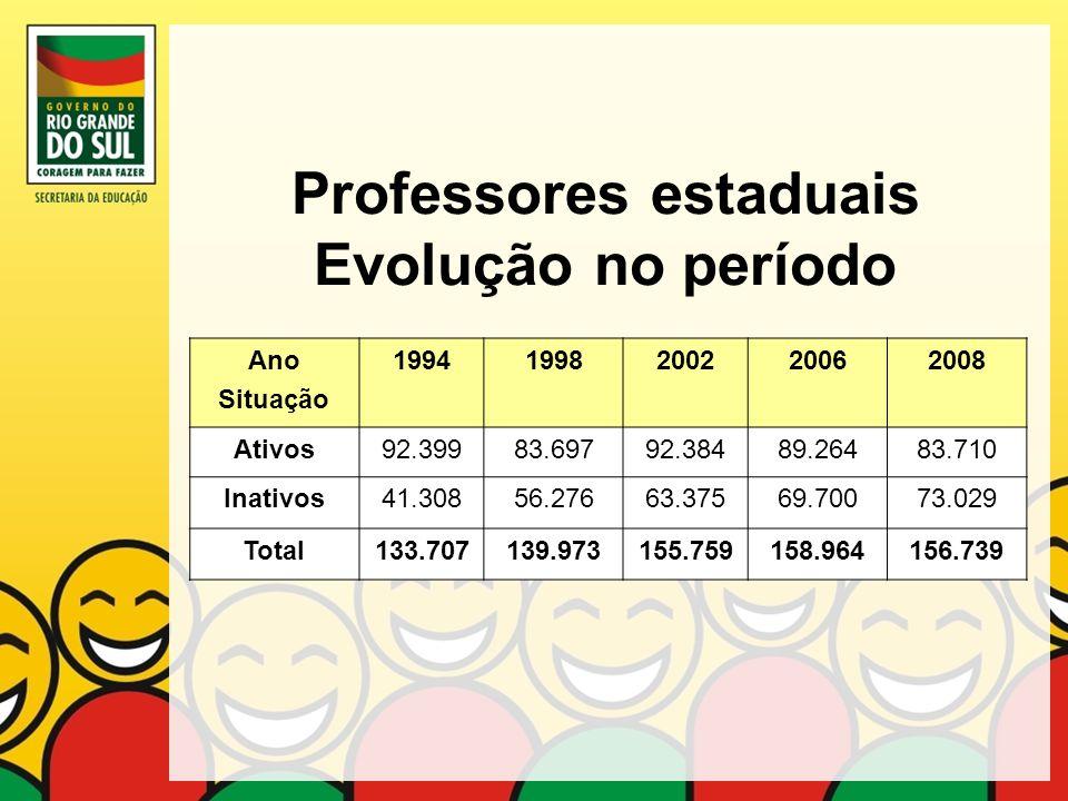 Professores estaduais Evolução no período