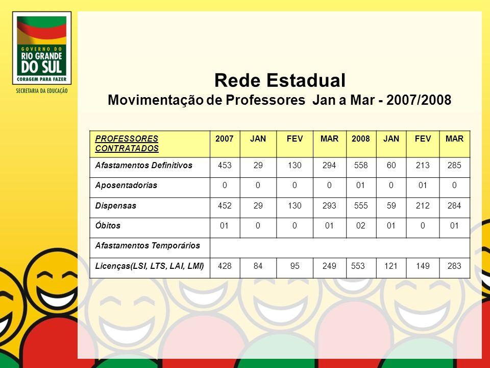 Rede Estadual Movimentação de Professores Jan a Mar - 2007/2008