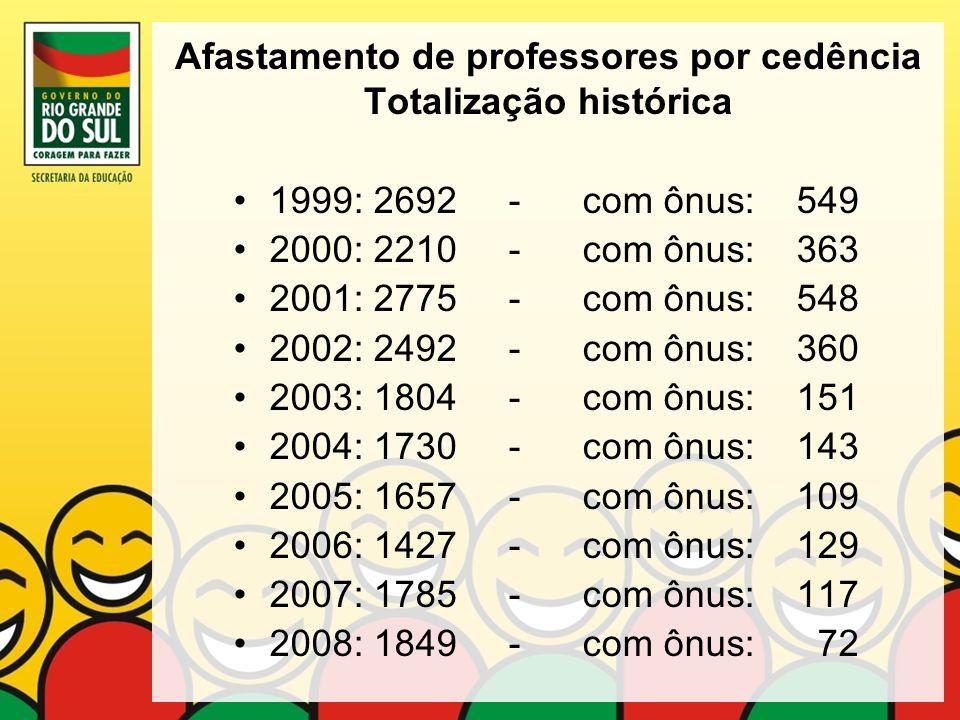 Afastamento de professores por cedência Totalização histórica