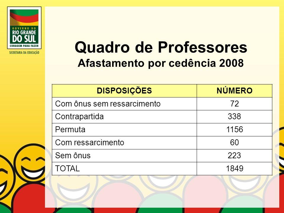 Quadro de Professores Afastamento por cedência 2008