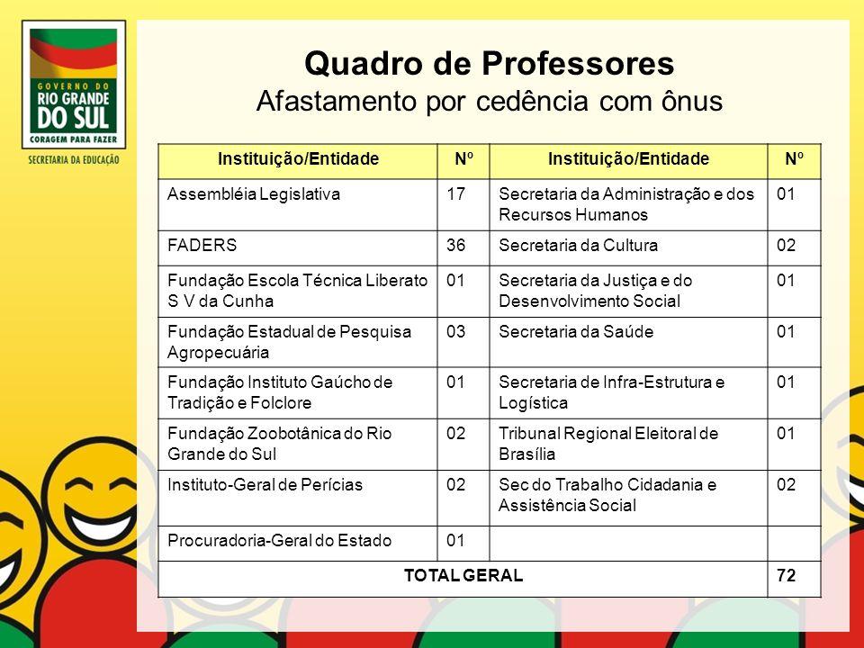 Quadro de Professores Afastamento por cedência com ônus