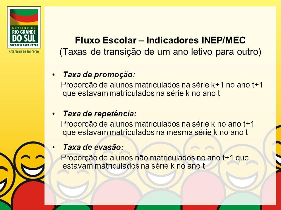 Fluxo Escolar – Indicadores INEP/MEC (Taxas de transição de um ano letivo para outro)