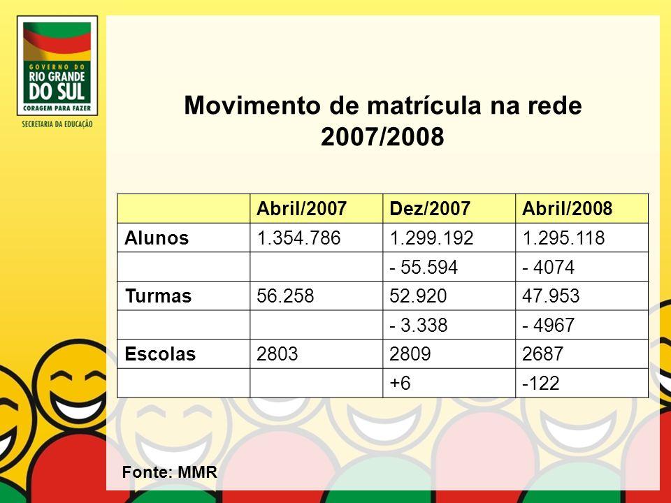 Movimento de matrícula na rede 2007/2008