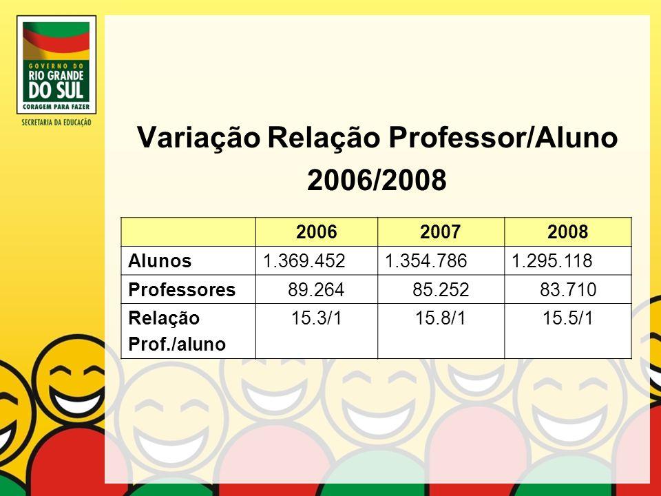 Variação Relação Professor/Aluno 2006/2008
