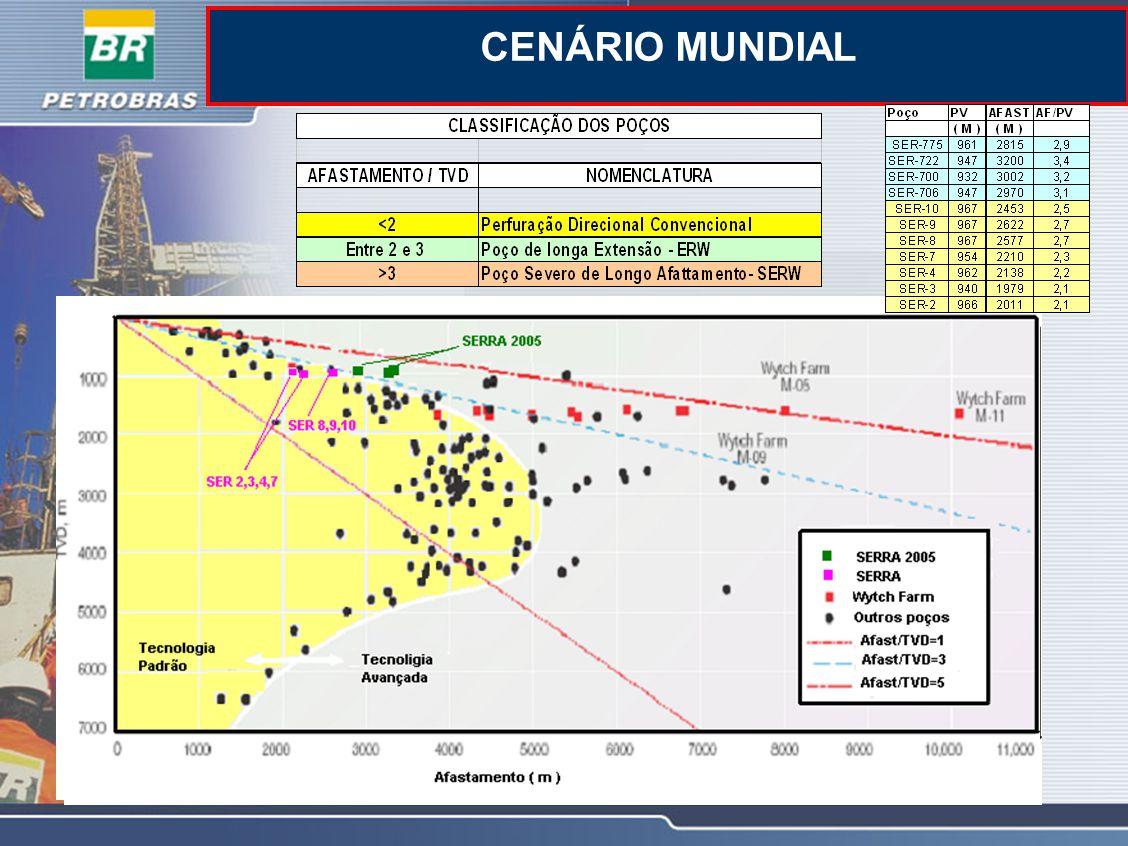 CENÁRIO MUNDIAL