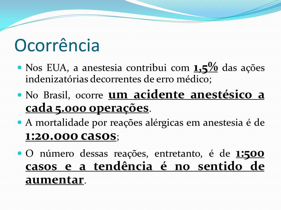 Ocorrência Nos EUA, a anestesia contribui com 1,5% das ações indenizatórias decorrentes de erro médico;