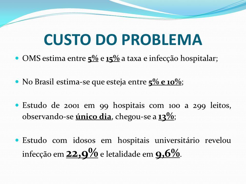 CUSTO DO PROBLEMA OMS estima entre 5% e 15% a taxa e infecção hospitalar; No Brasil estima-se que esteja entre 5% e 10%;