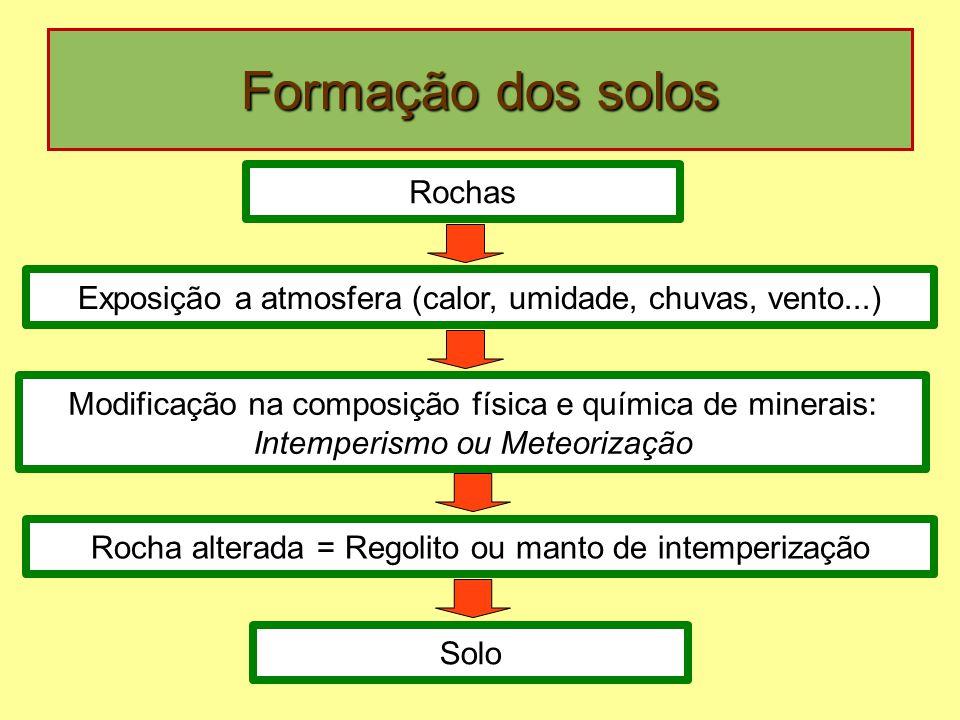 Formação dos solos Rochas