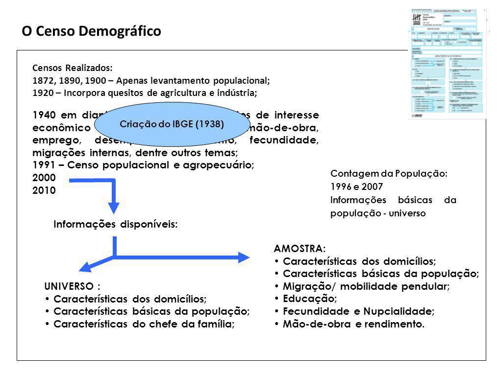 O Censo Demográfico Censos Realizados: