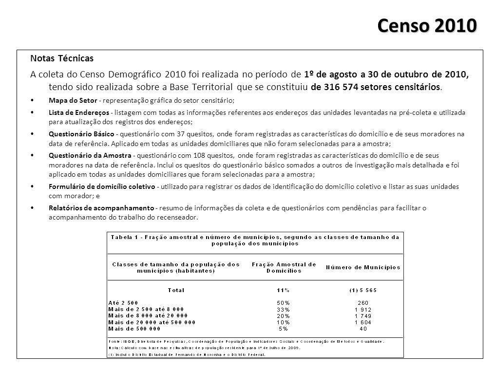 Censo 2010 Notas Técnicas.