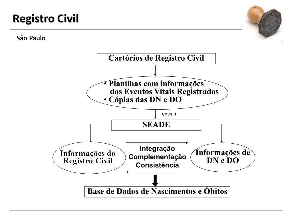 Informações do Registro Civil